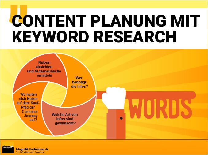 Infografik Content Planung: Welcher Inhalt ist gewünscht? Welche Themen sind interessant?