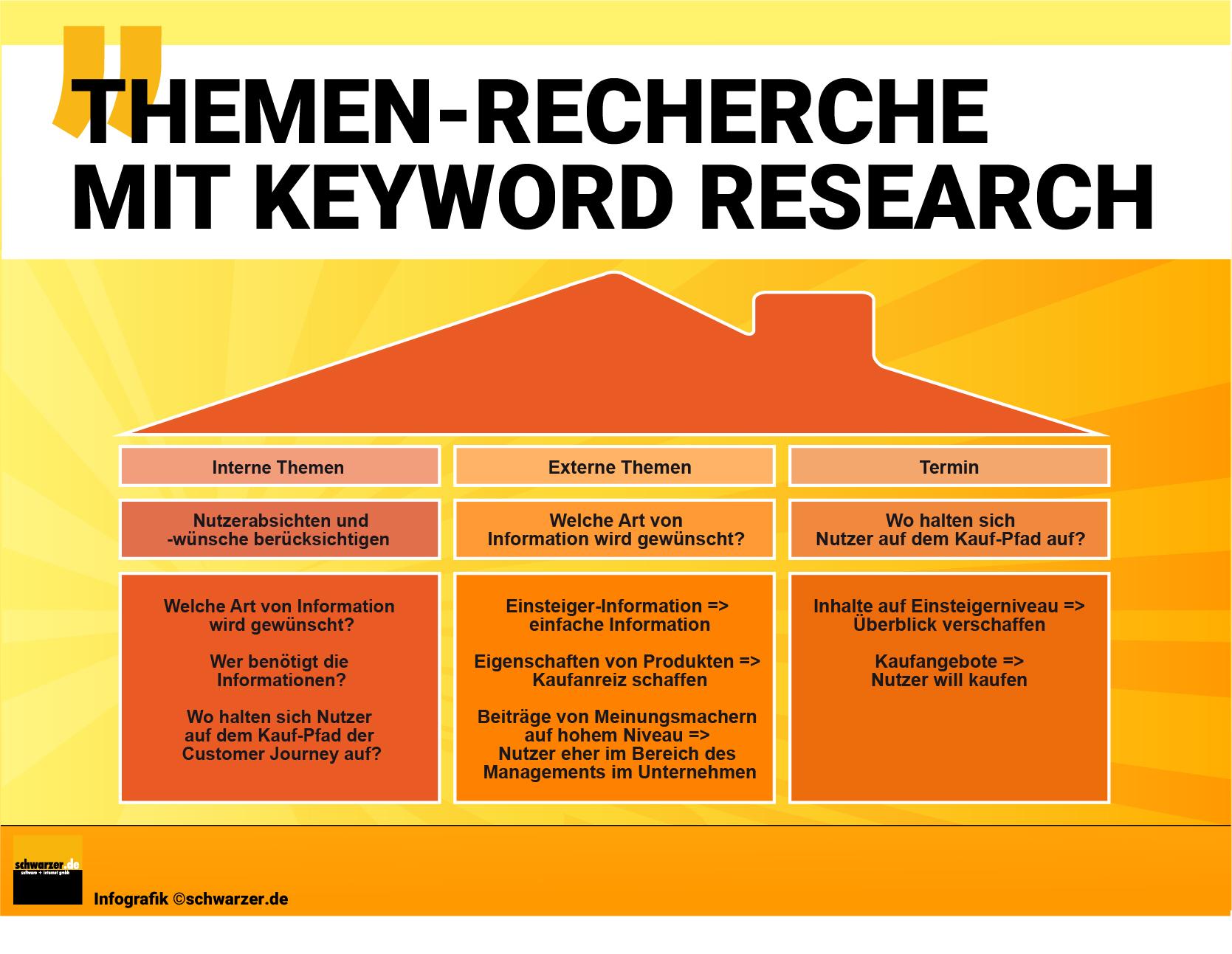 Infografik Content Planung mit Keyword Research: Themenplanung Schritt für Schritt.