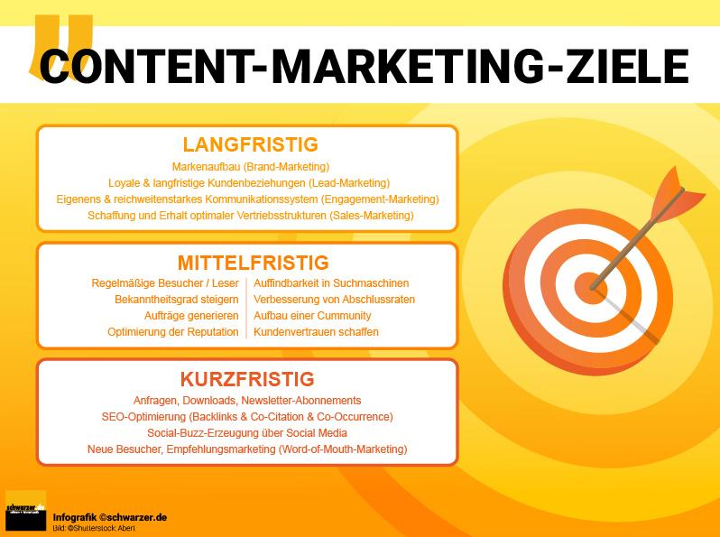 Infografik: Content-Marketing-Ziele im Überblick