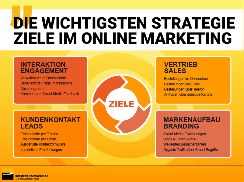 Infografik: Die wichtigsten Strategie Ziele im Online Marketing