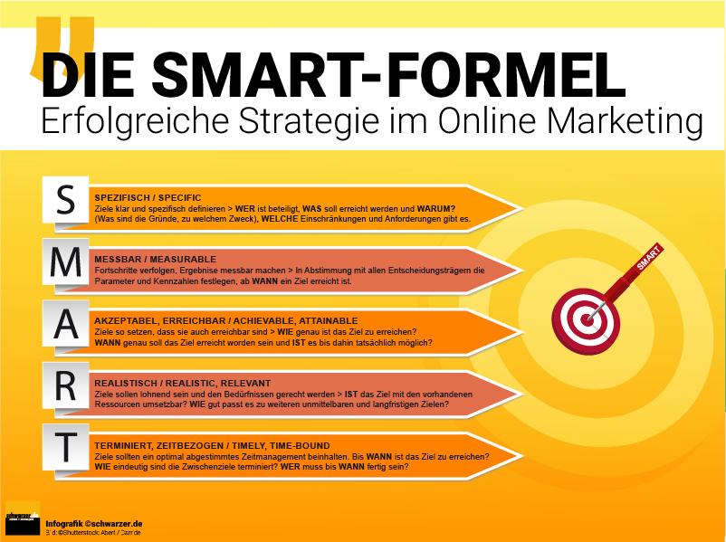 Infografik: Die SMART-Formel für eine erfolgreiche Strategie im Online Marekting