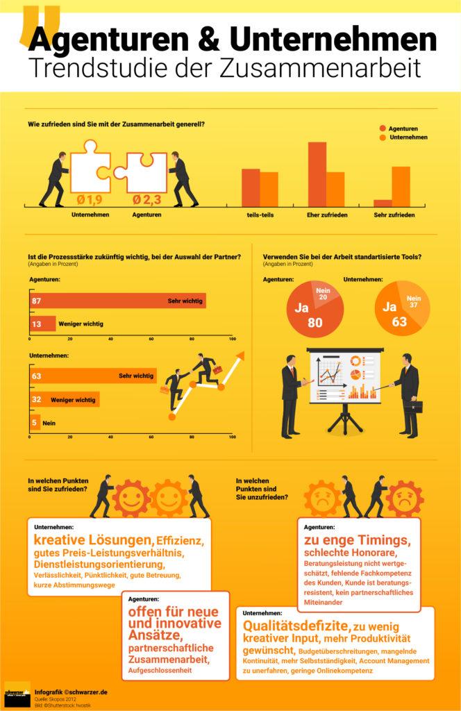 Infografik: Zusammenarbeit Agenturen und Unternehmen - eine Trendstudie.