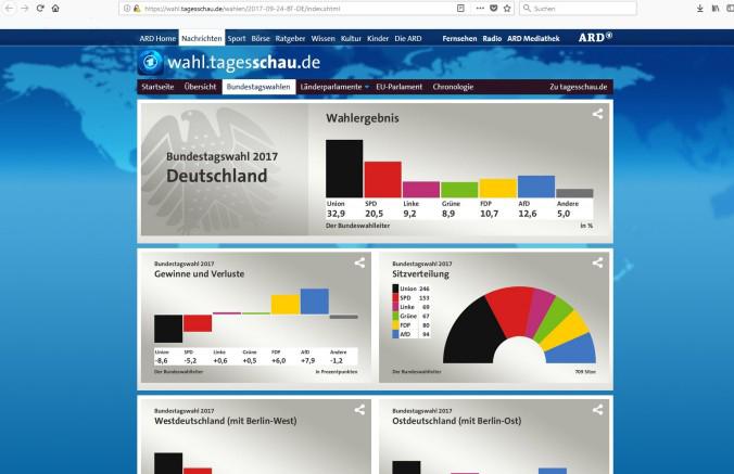 Tolle Beispiele für Infografiken mit Wahlergebnissen findet man auf der Internetseite der Tagesschau. (#3)