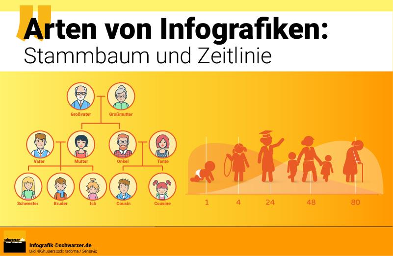 Infografik: Arten von Infografiken - Stammbaum und Zeilinie