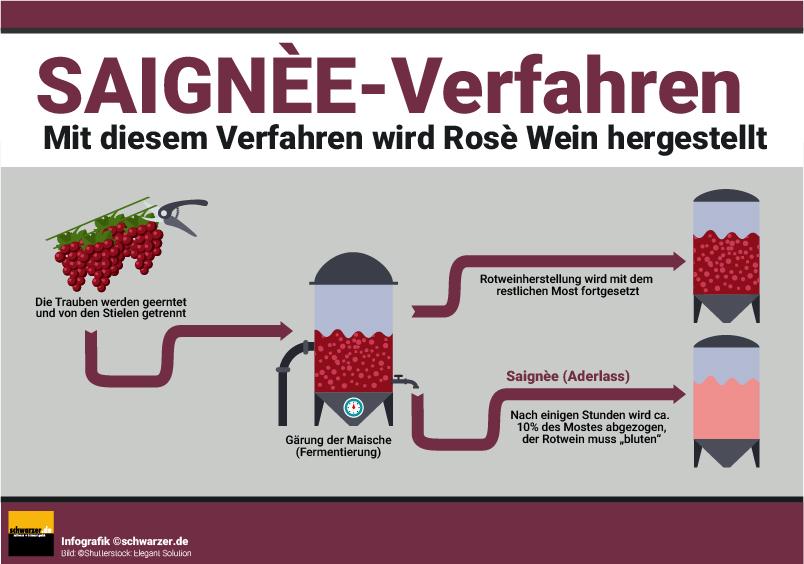 Infografik: Ein wunderbares Besispiel, wie ein Herstellungsprozess bildlich dargestellt werden kann, liefert die Internetseite Rotweinbibel.de
