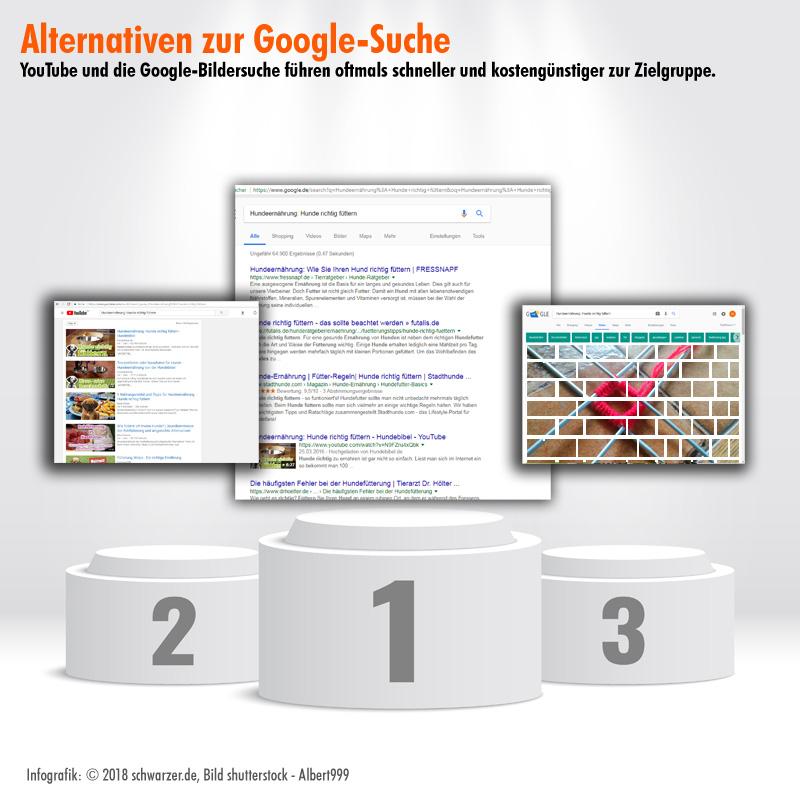 Infografik: SEO-Texte bringen mehr Sichtbarkeit. Wer in einem Umfeld des starken Wettbewerbs tätig ist, kann oftmals mit YouTube-Clips oder über die Google Bildersuche seine Ziele schneller erreichen.