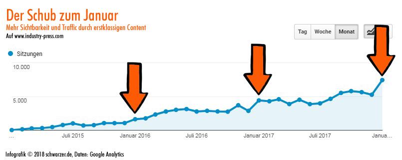 """Infografik: Hochwertige SEO-Texte schreiben zu lassen bringt mehr Sichtbarkeit, bringt mehr Traffic. Jedes Jahr pünktlich zum 1. Januar werden fast alle unsere Online-Magazine von Google hochgestuft und erhalten noch bessere Platzierungen in den Suchergebnislisten - und infolgedessen auch mehr Traffic. Das bestätigt unsere rein auf hochwertigem Content aufgebaute SEO-Strategie. Das langjährige Credo """"Linkbuilding"""" aller SEO-Freaks wird durch die Erfolge unseres konsequent hochwertigen Contents ein klein wenig Lügen gestraft. Es geht auch ohne! Das Schöne an dieser prosaischen Form der Suchmaschinenoptimierung: Hier droht keinerlei Abstrafung durch Google."""