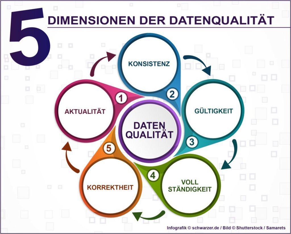 Infografik: Dimensionen der Datenqualität