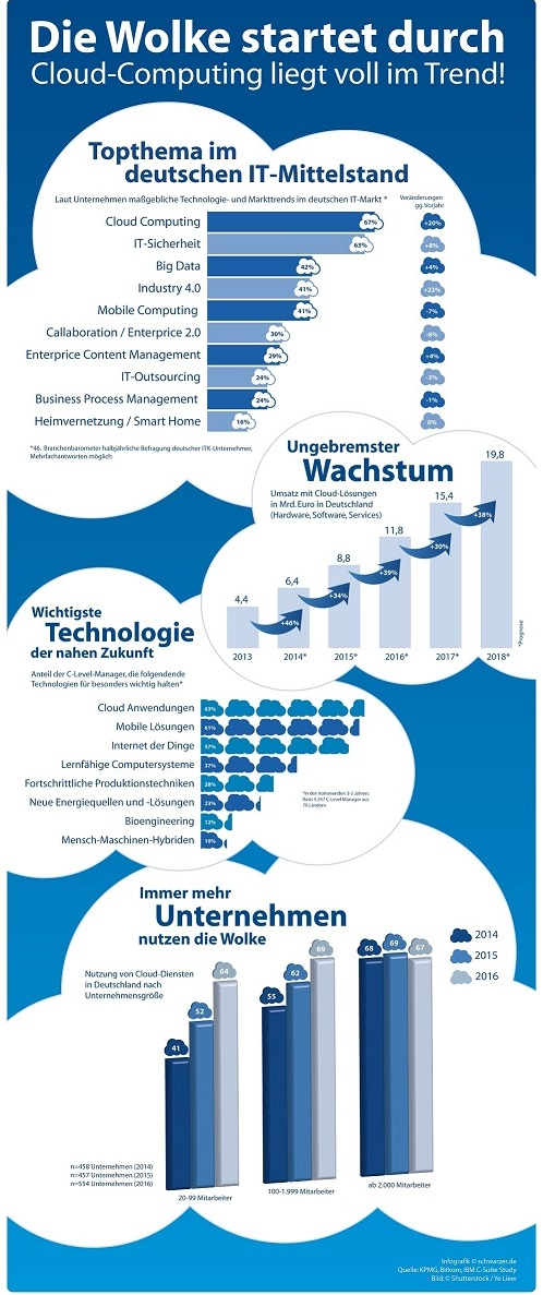 Infografik: Cloudcomputing