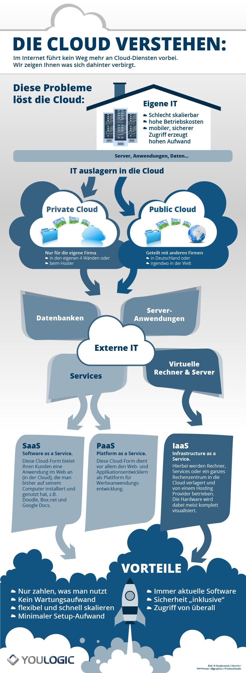 Infografik: Die Cloud verstehen