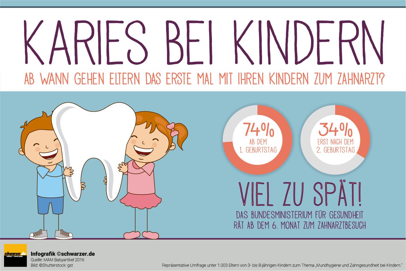 Infografik: Karies bei Kindern