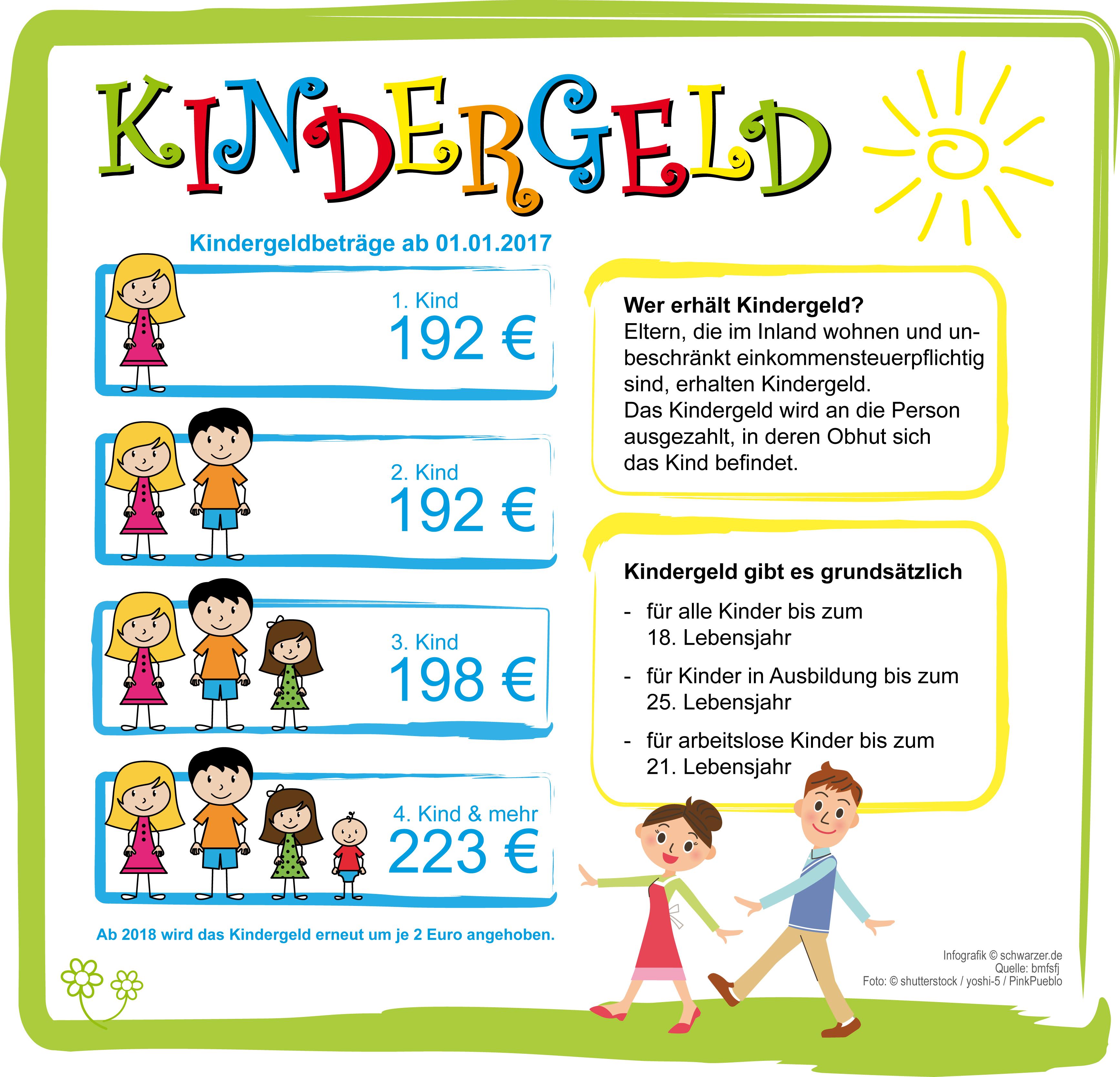 Infografik: Kindergeld