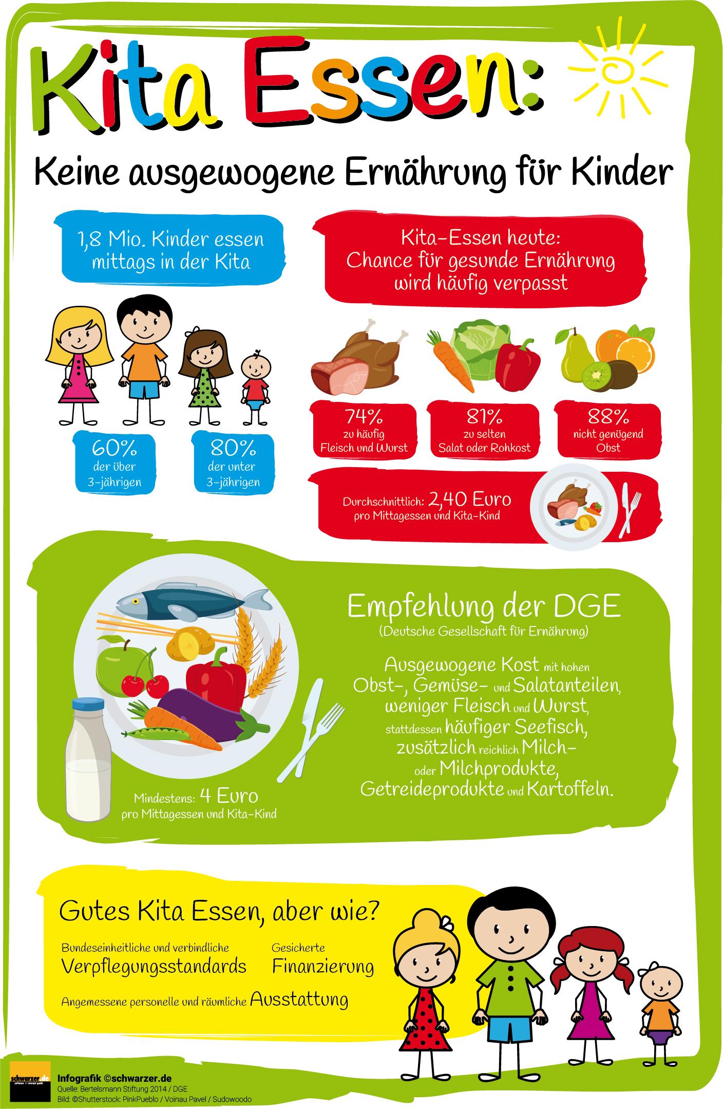 Infografik: Gemüse in Kitas