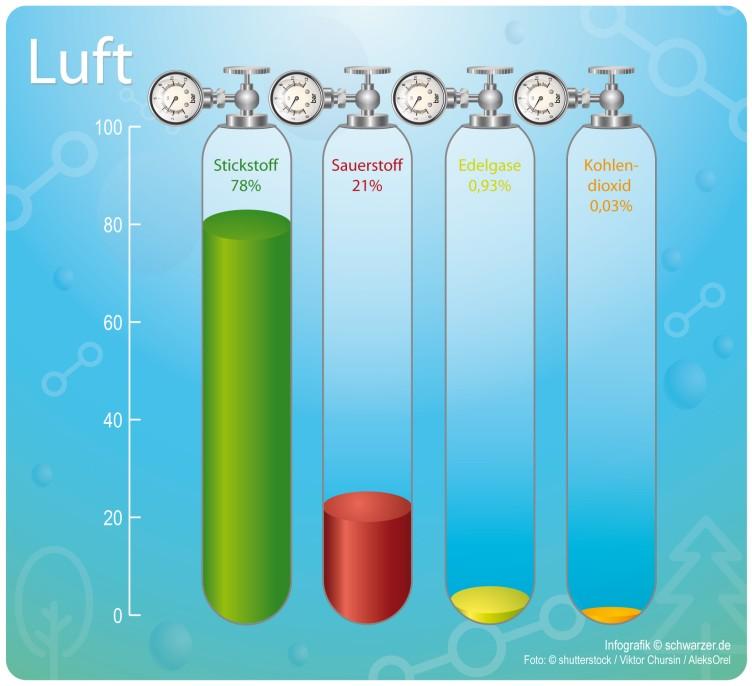 Infografik Luft
