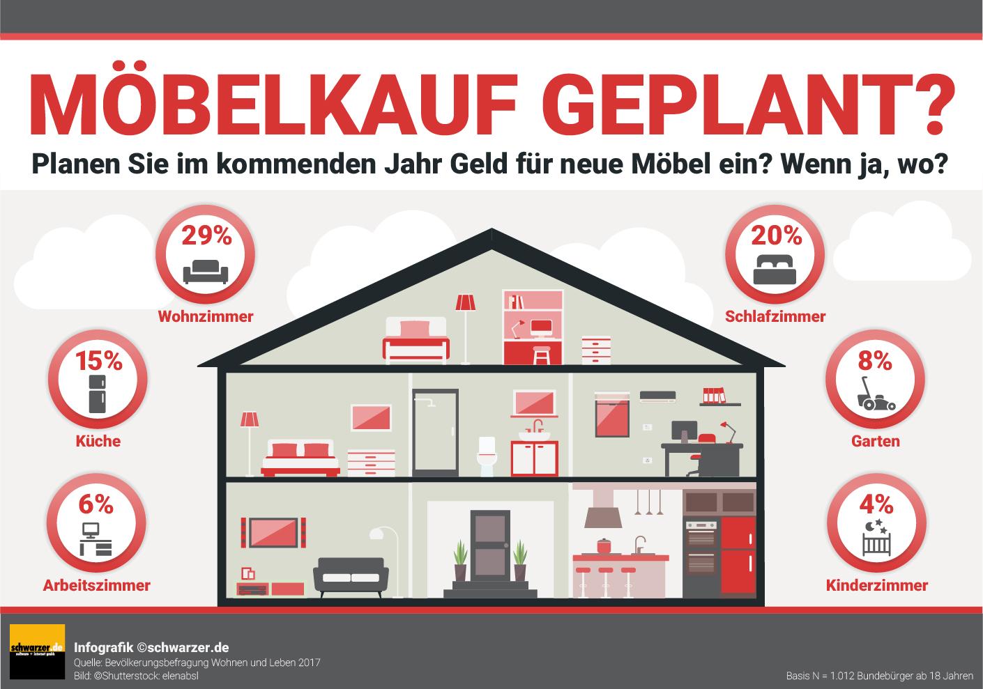 Infografik: Möbelkauf