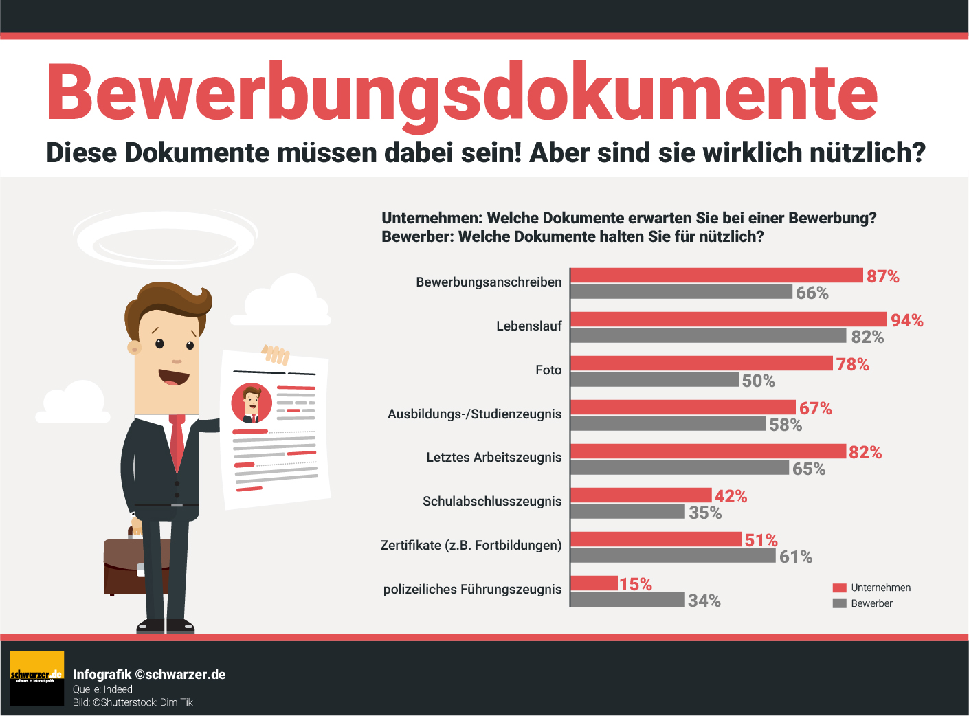 Infografik: Bewerbungsdokumente