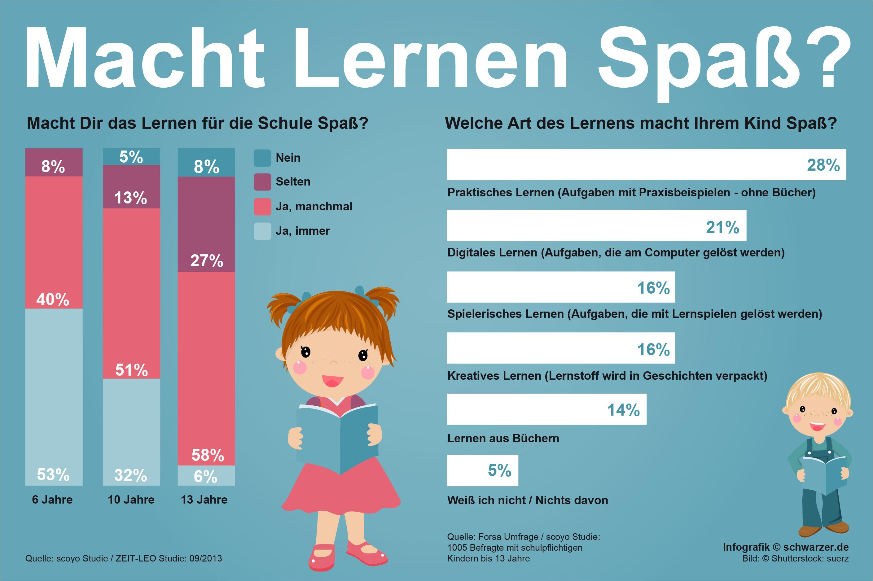 Infografik: Schule & Lernen