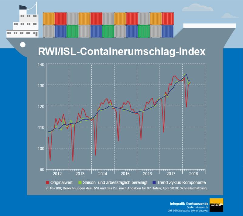 Containerumschlag-Index des Monats April 2018: Eine Infografik, welche von uns geschaffen wurde, um über die Google Bilder Suche zusätzliche Nutzer anzuziehen.