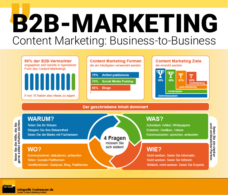 Infografik: B2B - Zusammenhang von Business-to-Business Marketing und Content.