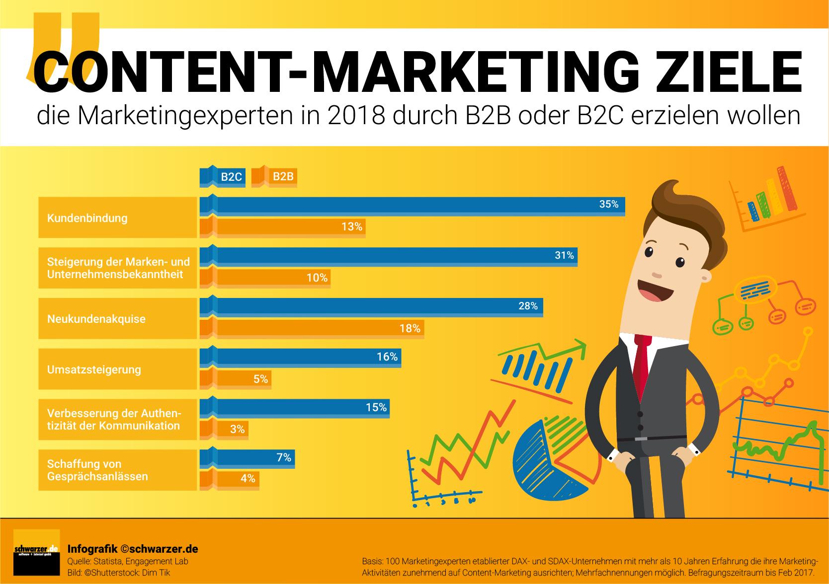 Infografik: Welche Ziele verfolgen Marketingexperten im Jahr 2018 in B2B und B2C mit Content-Marketing?