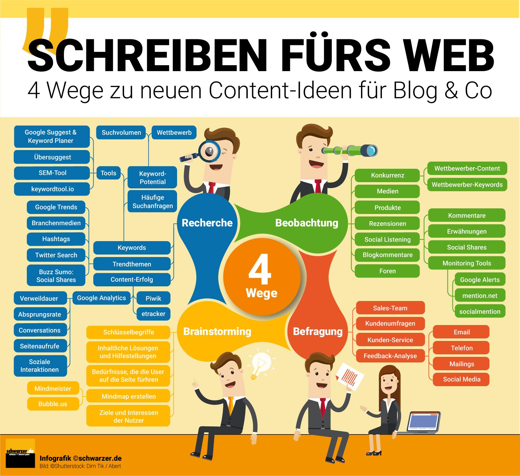Infografik: 4 Wege zu neuen Content-Ideen für Deinen Blog und Co - so ist das Schreiben fürs Web garnicht so schwer!
