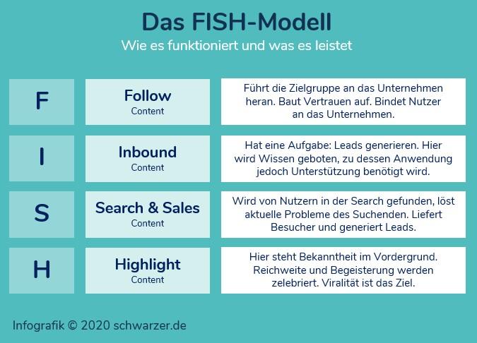 Infografik: Das FISH-Modell als Methode zur Entwicklung und Umsetzung der eigenen Content-Strategie