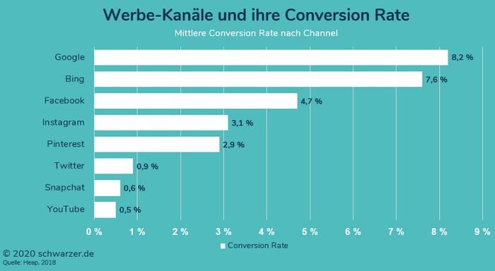 Infografik: Conversion-Rates nach Advertising-Channels (Quelle: Heap)