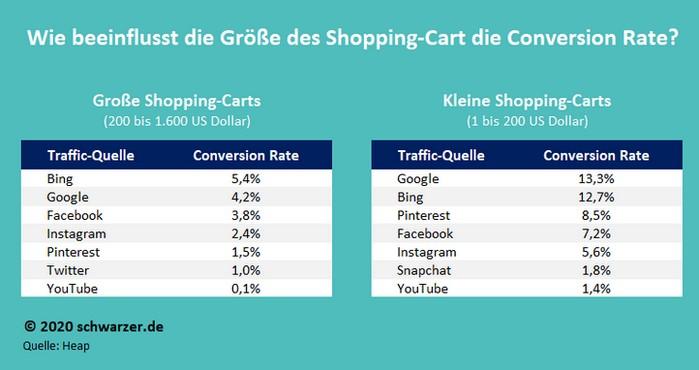 Infografik: Wie beeinflusst die Shopping-Cart-Größe die Conversion-Rate der Traffic-Quellen? (Quelle: Heap)