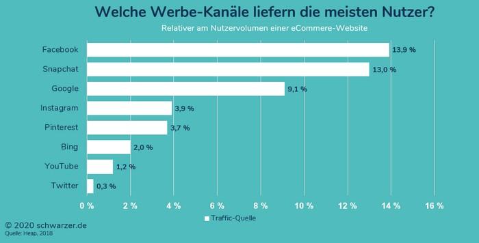 Infografik: Traffic-Volume nach Advertising-Channel (Quelle: Heap)