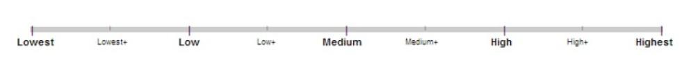 Dies ist die Messlatte, der Schieberegler, mit dem die Search Quality Rater den Quality Score eines Contents ermitteln.
