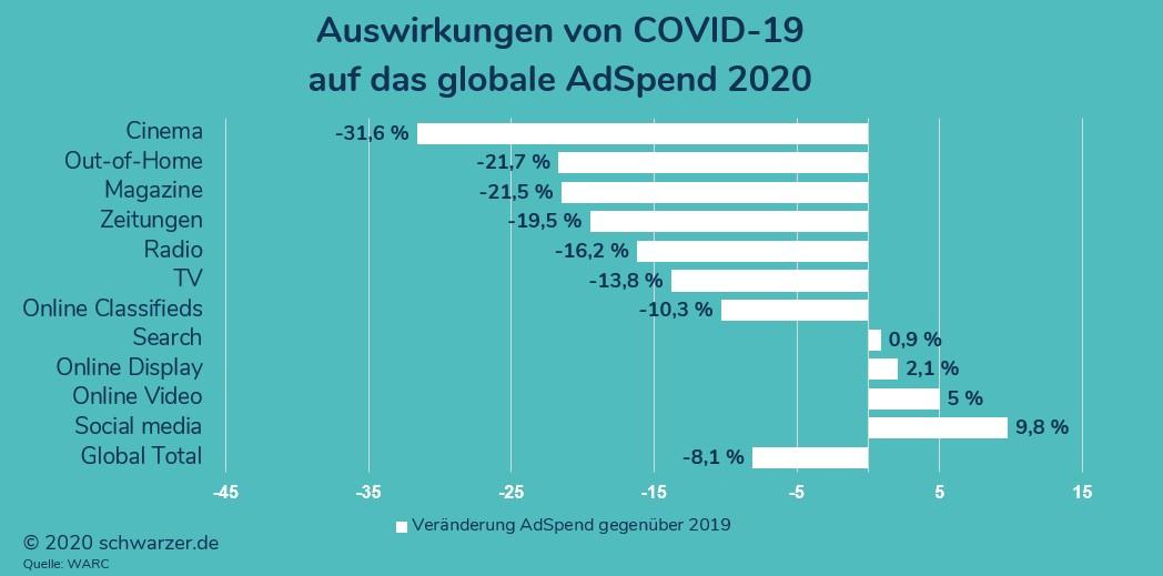 Infografik: Auswirkungen von COVID 19 auf das Ad Spend 2020 (Zum Vergrößern anklicken)