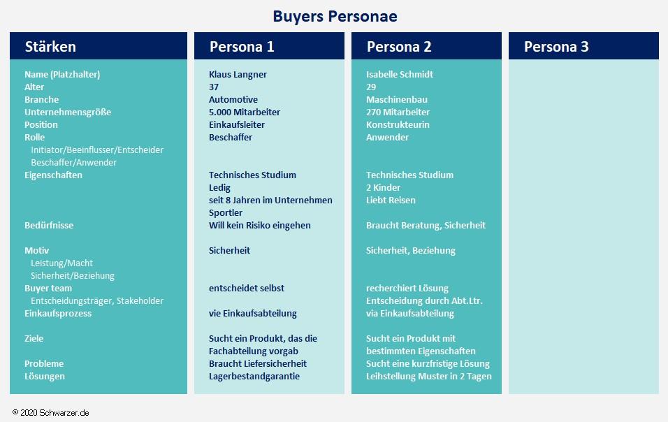 Infografik Arbeitsblatt zur Buyers Personae